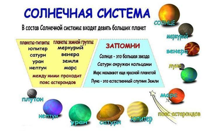Солнечная система с названиями планет для детей