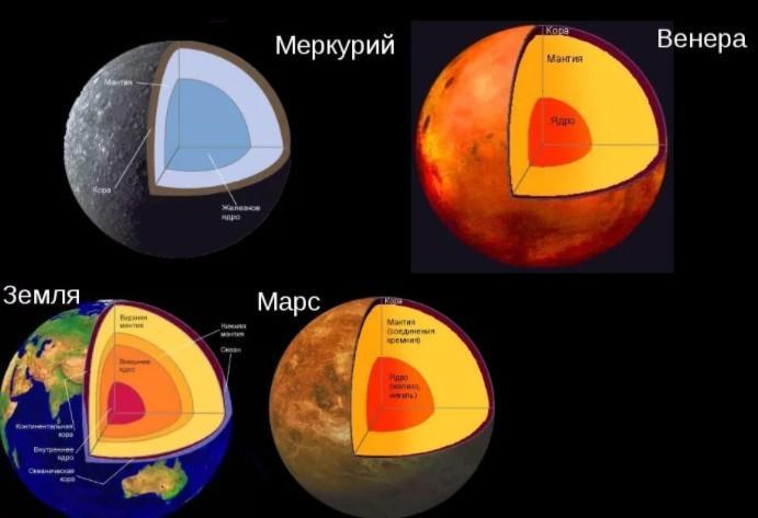 Основные характеристики планет земной группы