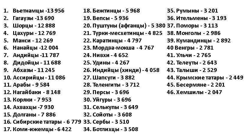 Какие коренные народы живут на территории России