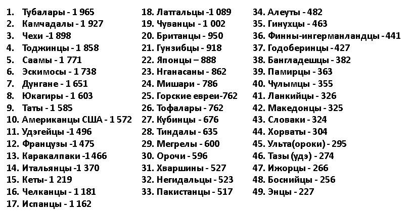 Какие коренные народы проживают на территории России. Малочисленные народы Сибири и Дальнего Востока. Права малочисленных народов, язык и религия.
