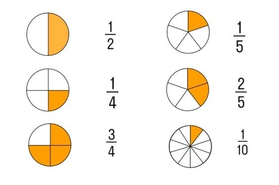 Обыкновенные дроби 5 класс объяснение темы