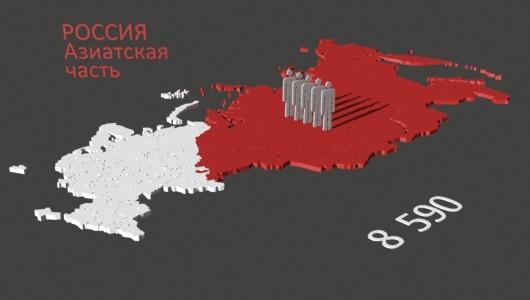 Азиатская часть России население