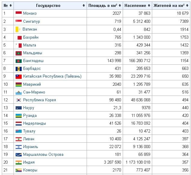 Таблица плотности населения стран мира
