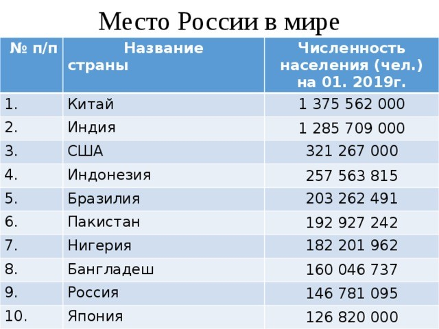 На каком месте Россия по плотности населения