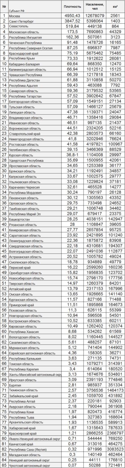 Таблица плотности населения России