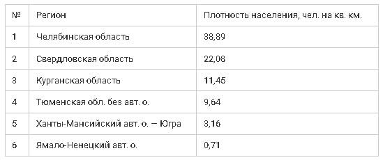 Плотность населения мира. Какая плотность населения в России. Как рассчитать плотность населения.
