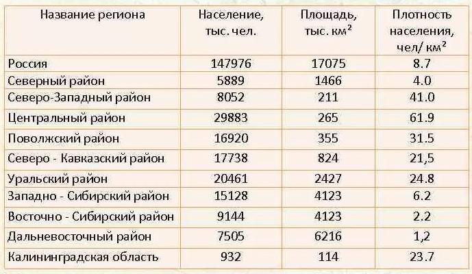 Плотность населения России по регионам